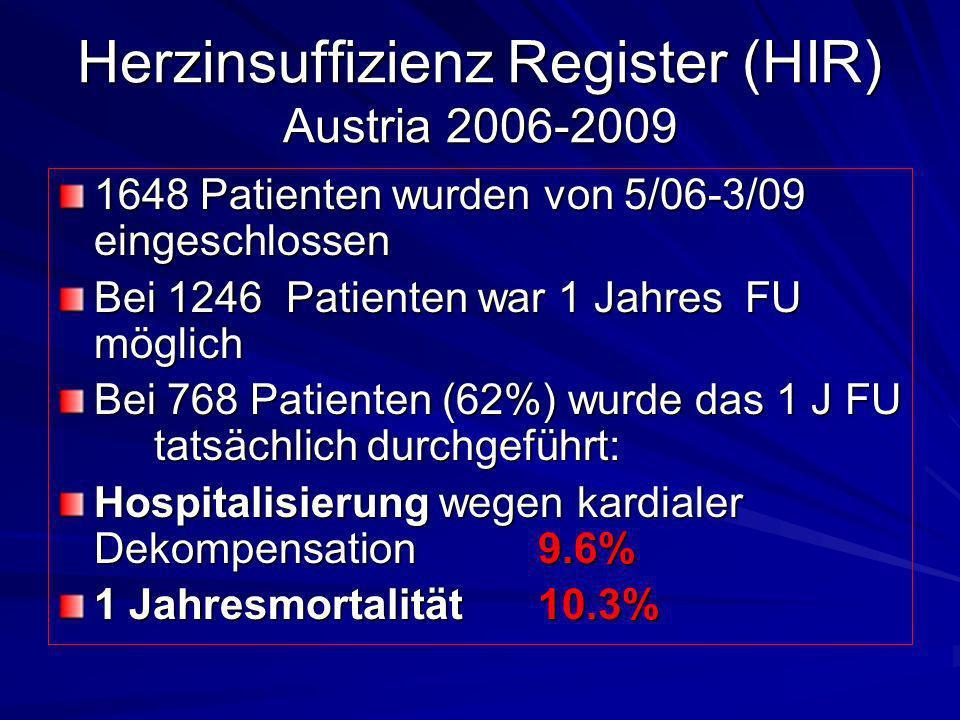 Herzinsuffizienz Register (HIR) Austria 2006-2009 1648 Patienten wurden von 5/06-3/09 eingeschlossen Bei 1246 Patienten war 1 Jahres FU möglich Bei 76