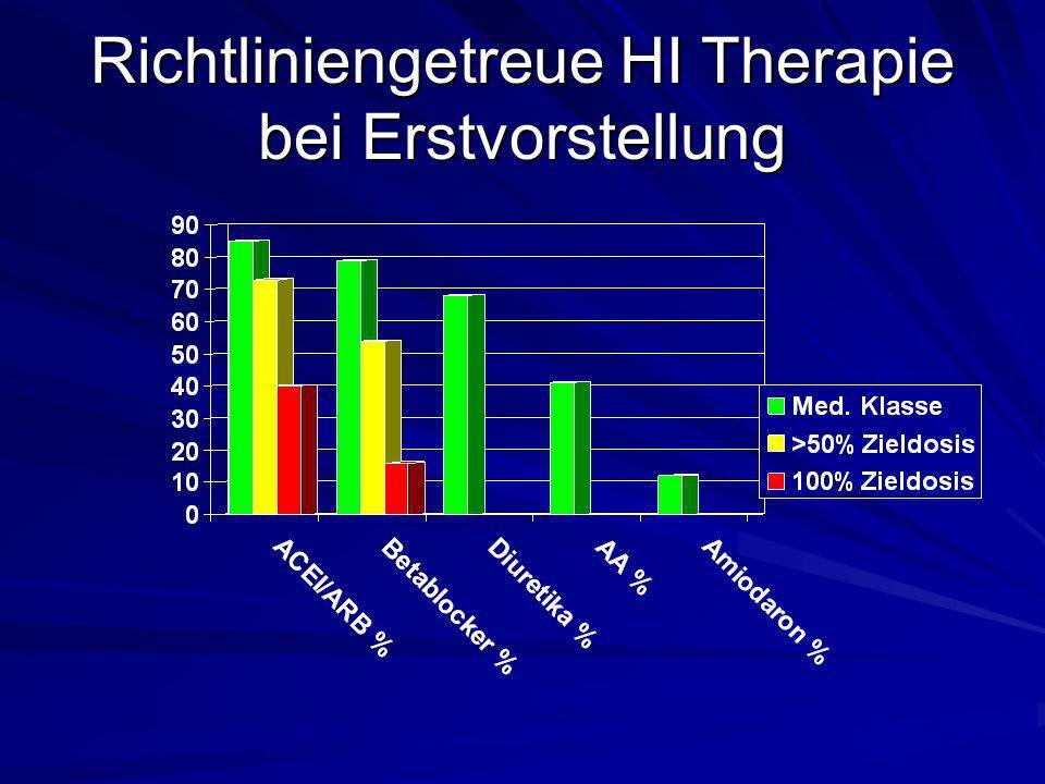 Optimierung der HI Therapie im HIR Nahezu drei Viertel der Patienten erhielten nach 1 Jahr mehr als 50% der Zieldosis