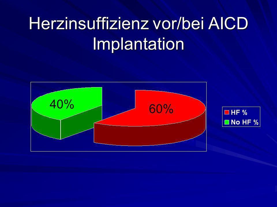 Herzinsuffizienz vor/bei AICD Implantation 40% 60%
