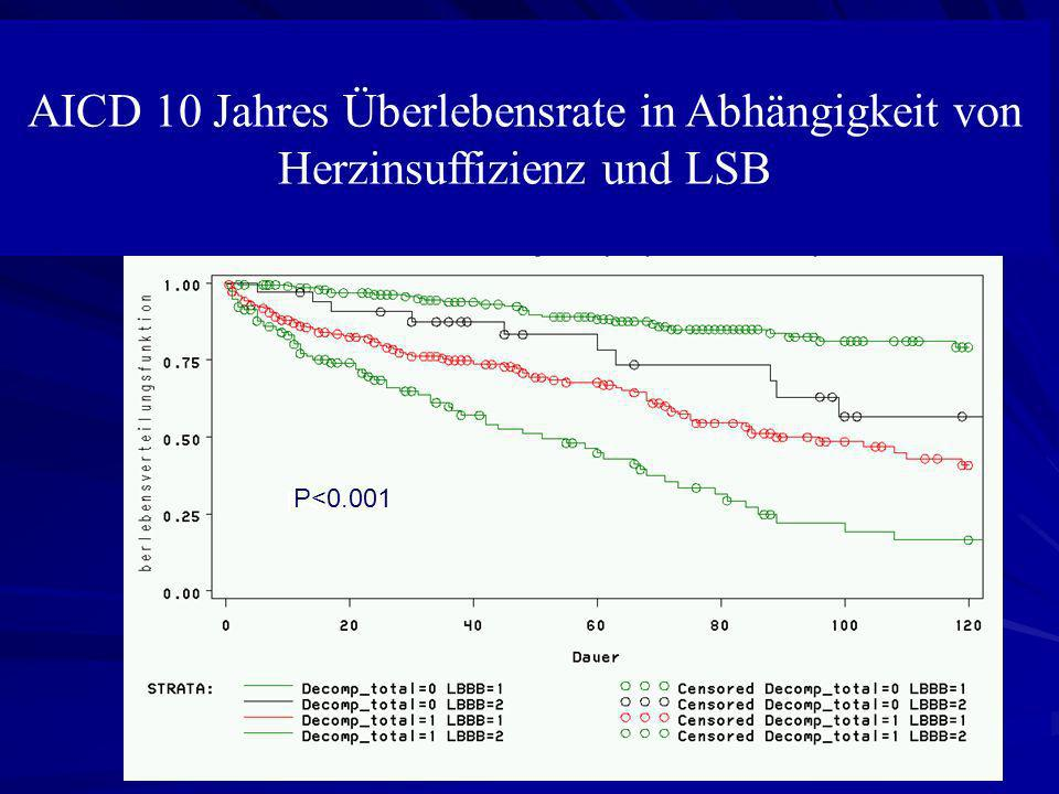 No.at risk Optimized565656142 Non-optimized14711786387 p=0.004 Optimized patients n=56 Non-optimized patients n=148