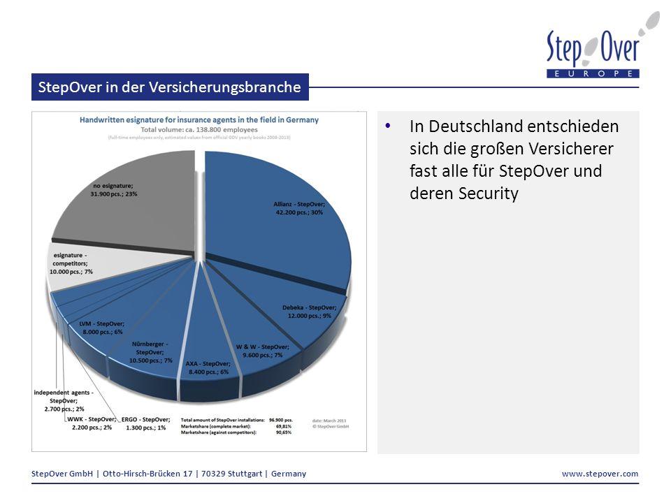 StepOver GmbH | Otto-Hirsch-Brücken 17 | 70329 Stuttgart | Germany www.stepover.com StepOver in der Versicherungsbranche In Deutschland entschieden sich die großen Versicherer fast alle für StepOver und deren Security