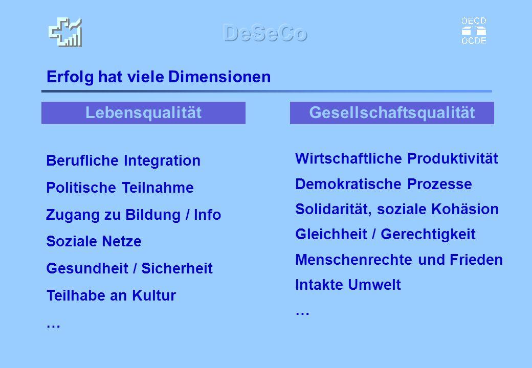 Lebensqualität Erfolg hat viele Dimensionen Wirtschaftliche Produktivität Demokratische Prozesse Solidarität, soziale Kohäsion Gleichheit / Gerechtigk