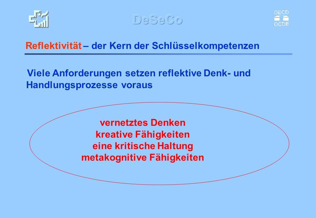 Reflektivität – der Kern der Schlüsselkompetenzen Viele Anforderungen setzen reflektive Denk- und Handlungsprozesse voraus vernetztes Denken kreative