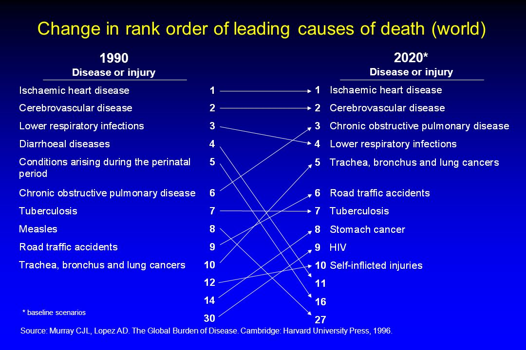 Change in rank order of leading causes of death (world) 1990 Disease or injury 2020* Disease or injury * baseline scenarios Source:Murray CJL, Lopez A