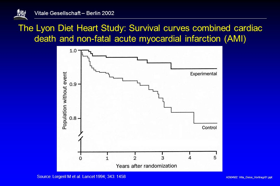 AS\04\02: Vita_Gese_Vortrag-01.ppt Vitale Gesellschaft – Berlin 2002 The Lyon Diet Heart Study: Survival curves combined cardiac death and non-fatal a