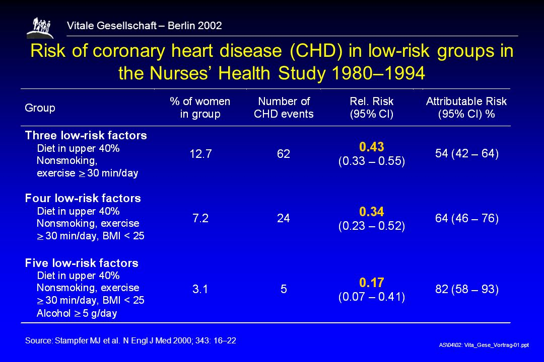 AS\04\02: Vita_Gese_Vortrag-01.ppt Vitale Gesellschaft – Berlin 2002 Risk of coronary heart disease (CHD) in low-risk groups in the Nurses Health Stud