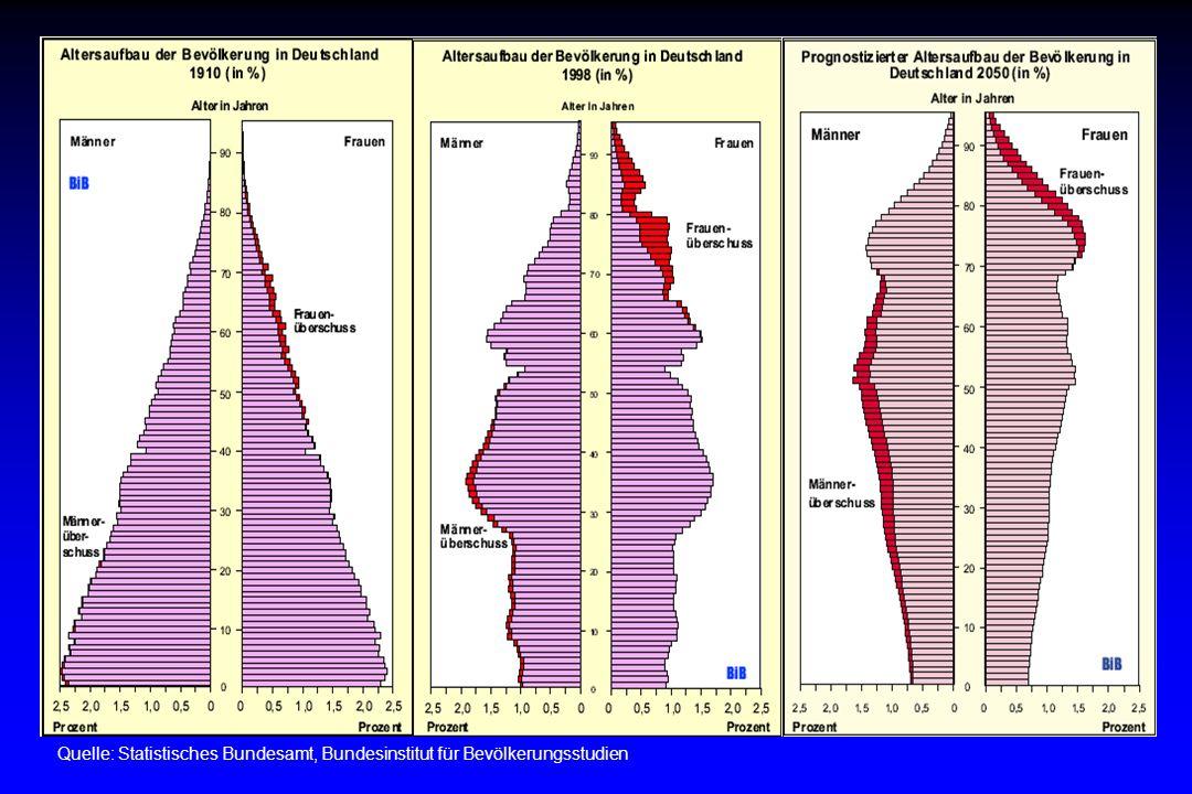 AS\04\02: Vita_Gese_Vortrag-01.ppt Vitale Gesellschaft – Berlin 2002 Bevölkerungszahlen (in Mio.) in Deutschland von 1950–1998 JahrWestdeutschlandOstdeutschlandDeutschland 1950 50,3418,3868,72 1970 61,0017,0778,07 1990 63,7316,0279,75 1998 68,0214,0282,04 Quelle: Statistisches Bundesamt