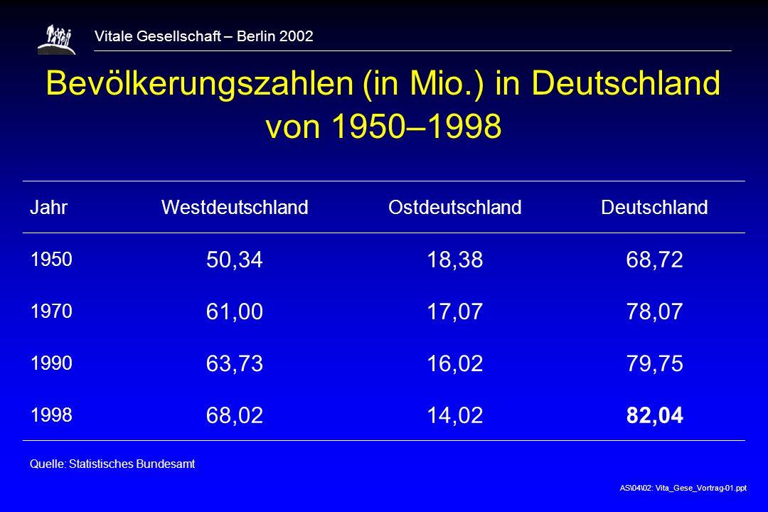 AS\04\02: Vita_Gese_Vortrag-01.ppt Vitale Gesellschaft – Berlin 2002 Bevölkerung nach Altersgruppen in Deutschland von 1950–1998 Altersgruppen mit Anteilen in % Jahr<20 Jahre20–29 Jahre30–59 Jahre 60 Jahre 1950 30,414,140,914,6 1970 30,012,937,119,9 1990 21,716,741,220,4 1998 21,412,343,922,4 Quelle: Statistisches Bundesamt
