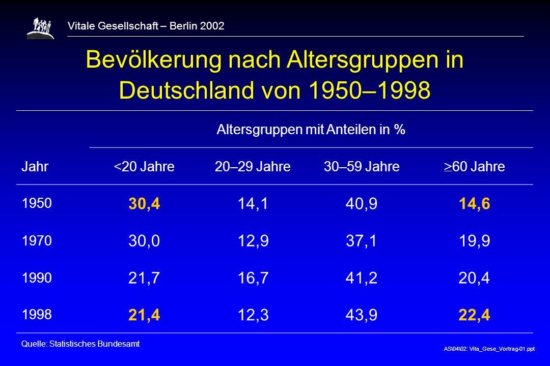 AS\04\02: Vita_Gese_Vortrag-01.ppt Vitale Gesellschaft – Berlin 2002 Häufigste Todesursachen in Deutschland 1999 (2) Quelle: StBA, Statistisches Jahrbuch (2001)