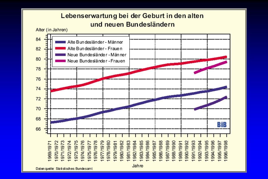 AS\04\02: Vita_Gese_Vortrag-01.ppt Vitale Gesellschaft – Berlin 2002 Prozentuale Anteile der häufigsten Krebsformen an der Gesamtzahl 1998 in Deutschland Quelle: AG Bevölkerungsbezogener Krebsregister in Deutschland.