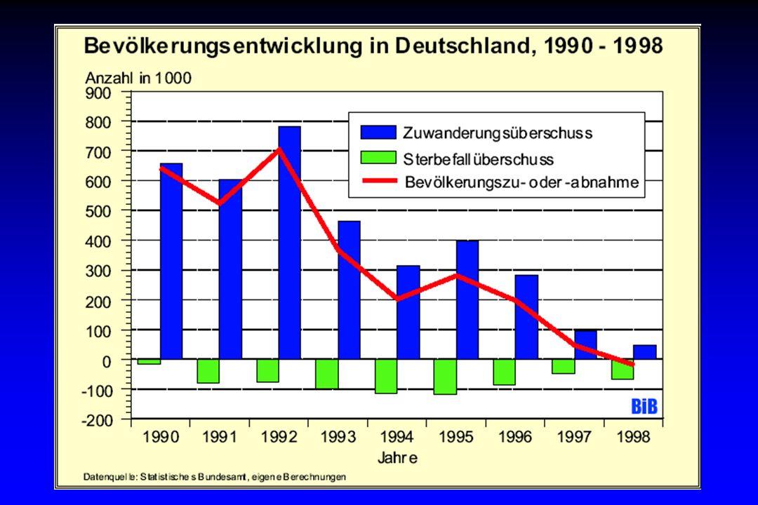 Lebenserwartung bei Geburt von Männern in Europa 1991 und 1998 Quelle: WHO – European health for all database (HFA-DB) – www.who.dk/hfadb * 1997 years EU average Europe Germany 77.0 74.6