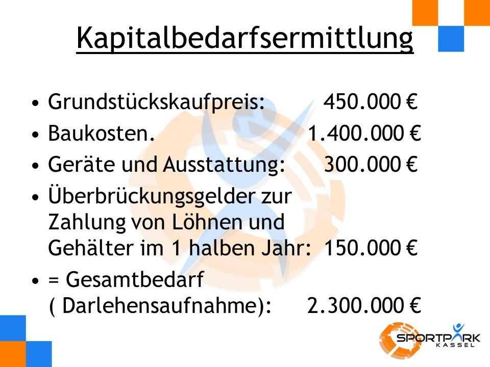 Zinsen: 2.300.000 * 4,5% /12 = 8.700,00 Tilgung: 10 % von der Kredithöhe/12 =19.000 monatlich Mtl.