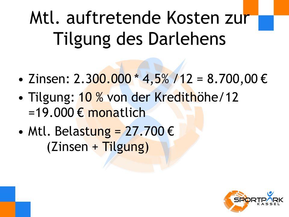 Mtl.Rate (Zinsen + Tilgung)- 27.700 Personalkosten Mtl.