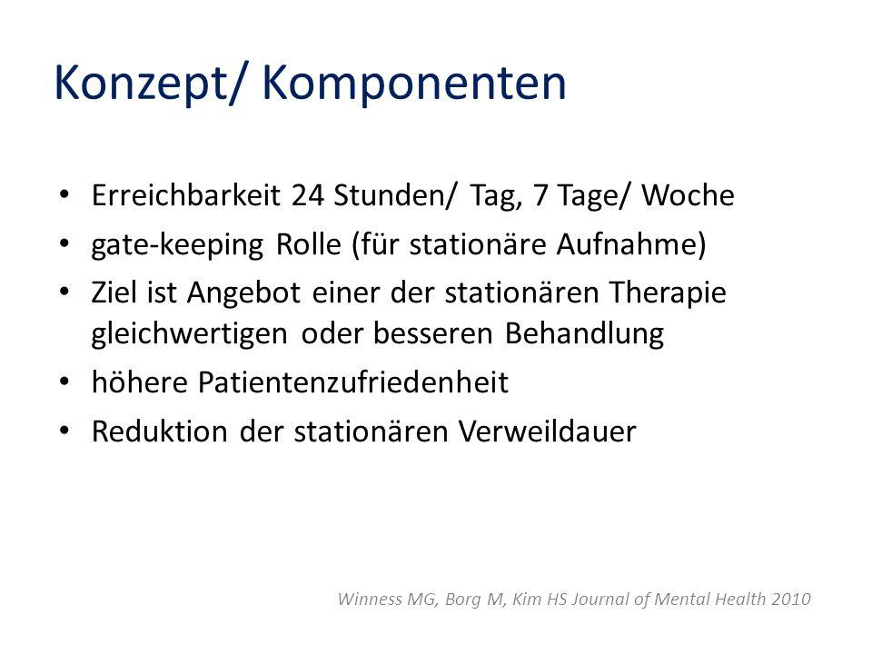 Konzept/ Komponenten Erreichbarkeit 24 Stunden/ Tag, 7 Tage/ Woche gate-keeping Rolle (für stationäre Aufnahme) Ziel ist Angebot einer der stationären