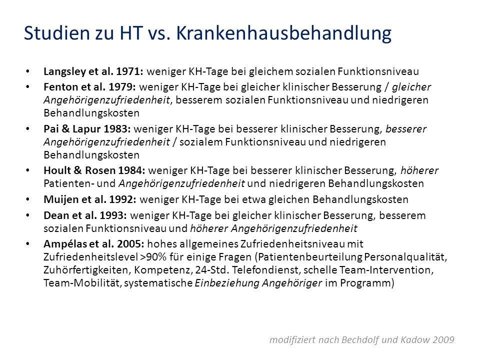 Studien zu HT vs. Krankenhausbehandlung Langsley et al. 1971: weniger KH-Tage bei gleichem sozialen Funktionsniveau Fenton et al. 1979: weniger KH-Tag