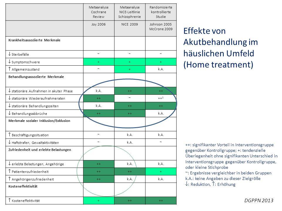 Effekte von Akutbehandlung im häuslichen Umfeld (Home treatment) Metaanalyse Cochrane Review Metaanalyse NICE-Leitlinie Schizophrenie Randomisierte ko