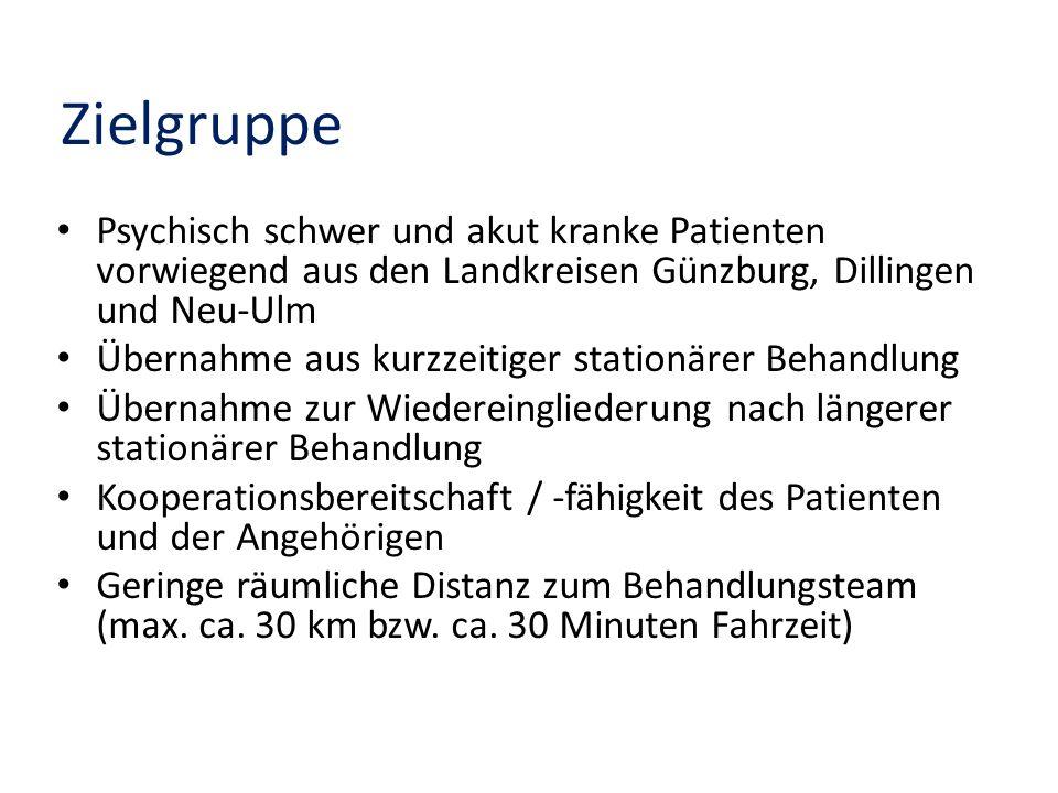 Zielgruppe Psychisch schwer und akut kranke Patienten vorwiegend aus den Landkreisen Günzburg, Dillingen und Neu-Ulm Übernahme aus kurzzeitiger statio
