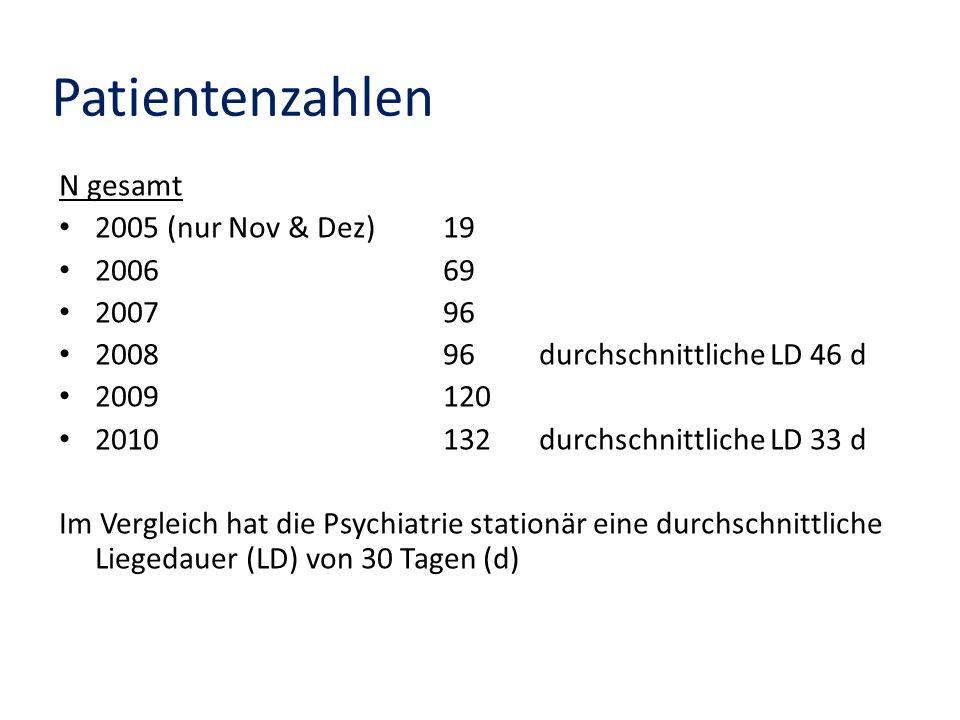 Patientenzahlen N gesamt 2005 (nur Nov & Dez)19 2006 69 2007 96 2008 96durchschnittliche LD 46 d 2009 120 2010 132durchschnittliche LD 33 d Im Verglei