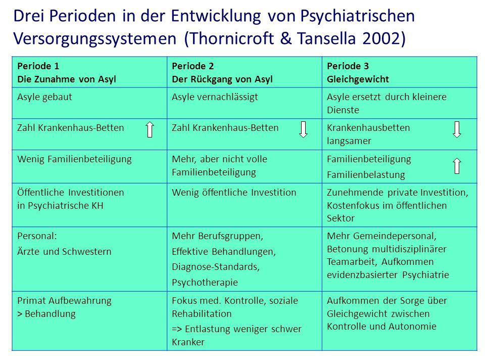 Drei Perioden in der Entwicklung von Psychiatrischen Versorgungssystemen (Thornicroft & Tansella 2002) Periode 1 Die Zunahme von Asyl Periode 2 Der Rü