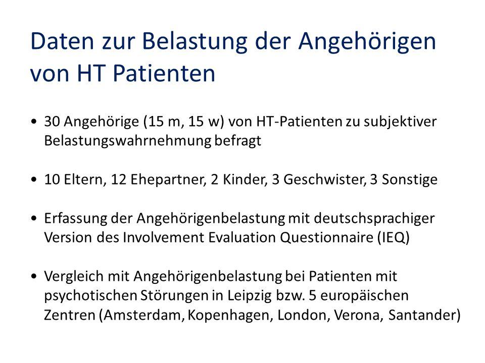 Daten zur Belastung der Angehörigen von HT Patienten 30 Angehörige (15 m, 15 w) von HT-Patienten zu subjektiver Belastungswahrnehmung befragt 10 Elter
