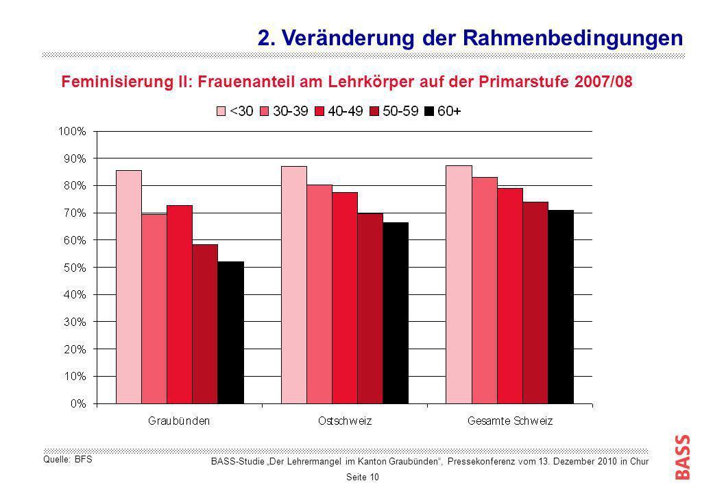 Seite 10 Feminisierung II: Frauenanteil am Lehrkörper auf der Primarstufe 2007/08 2. Veränderung der Rahmenbedingungen Quelle: BFS BASS-Studie Der Leh