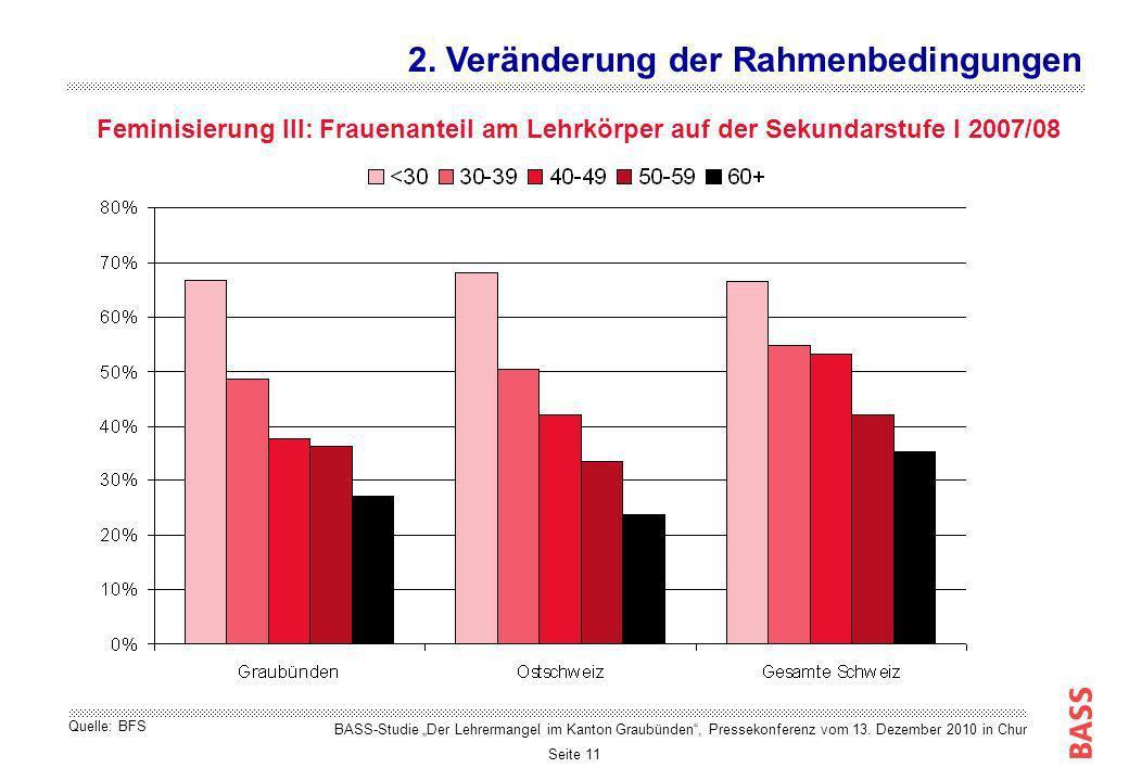 Seite 11 Feminisierung III: Frauenanteil am Lehrkörper auf der Sekundarstufe I 2007/08 2. Veränderung der Rahmenbedingungen Quelle: BFS BASS-Studie De
