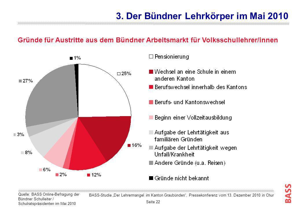 Seite 22 Gründe für Austritte aus dem Bündner Arbeitsmarkt für Volksschullehrer/innen 3. Der Bündner Lehrkörper im Mai 2010 Quelle: BASS Online-Befrag