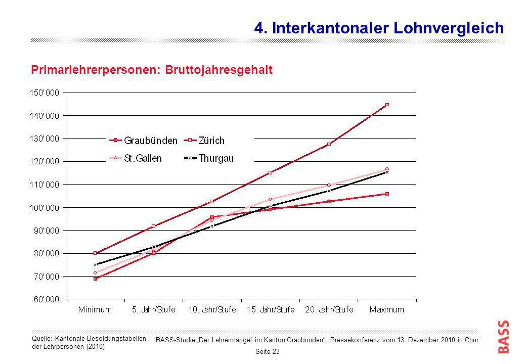 Seite 23 Primarlehrerpersonen: Bruttojahresgehalt 4. Interkantonaler Lohnvergleich Quelle: Kantonale Besoldungstabellen der Lehrpersonen (2010) BASS-S