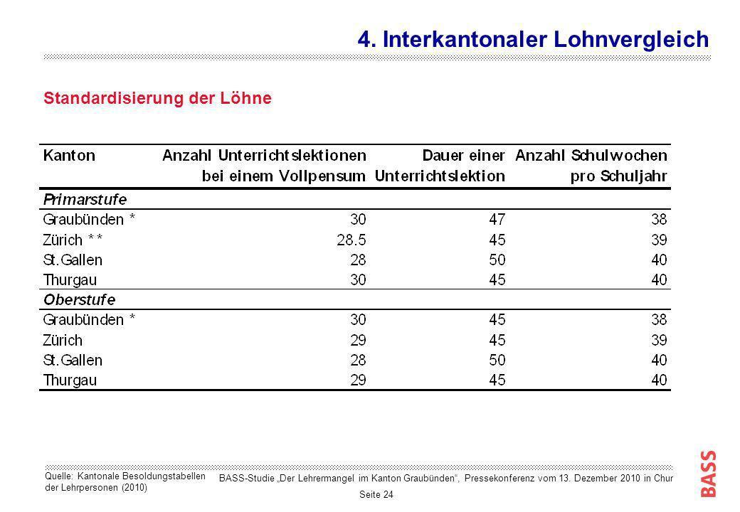 Seite 24 Standardisierung der Löhne 4. Interkantonaler Lohnvergleich Quelle: Kantonale Besoldungstabellen der Lehrpersonen (2010) BASS-Studie Der Lehr
