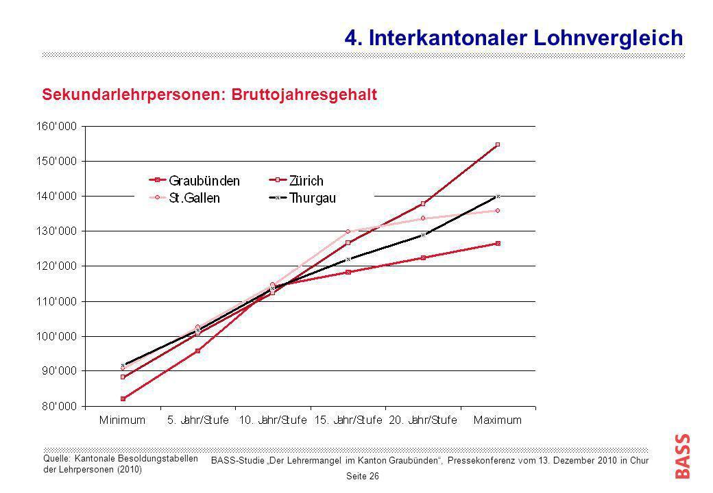 Seite 26 Sekundarlehrpersonen: Bruttojahresgehalt 4. Interkantonaler Lohnvergleich Quelle: Kantonale Besoldungstabellen der Lehrpersonen (2010) BASS-S