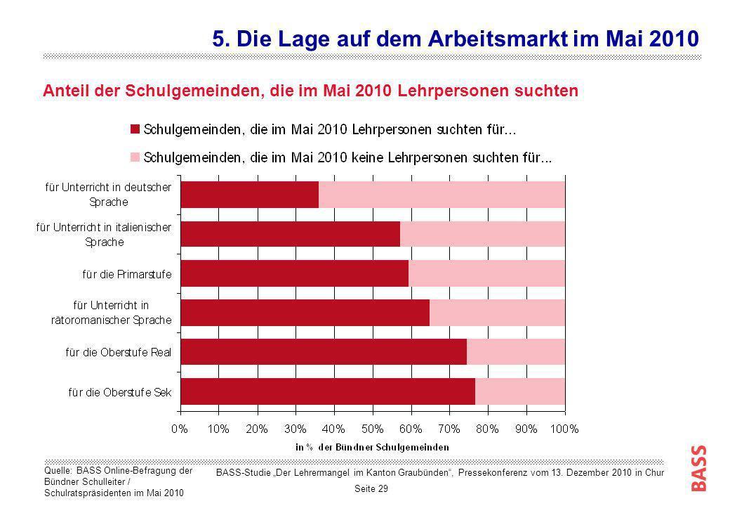 Seite 29 Anteil der Schulgemeinden, die im Mai 2010 Lehrpersonen suchten 5. Die Lage auf dem Arbeitsmarkt im Mai 2010 Quelle: BASS Online-Befragung de