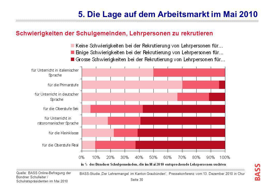 Seite 30 Schwierigkeiten der Schulgemeinden, Lehrpersonen zu rekrutieren 5. Die Lage auf dem Arbeitsmarkt im Mai 2010 Quelle: BASS Online-Befragung de