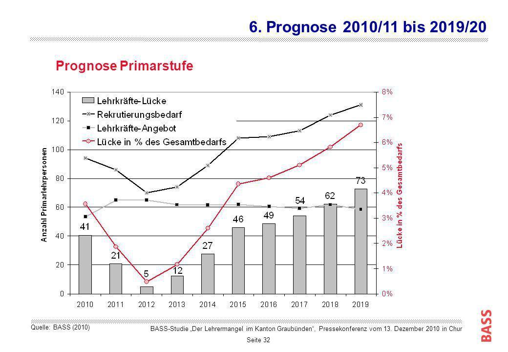 Seite 32 Prognose Primarstufe 6. Prognose 2010/11 bis 2019/20 BASS-Studie Der Lehrermangel im Kanton Graubünden, Pressekonferenz vom 13. Dezember 2010