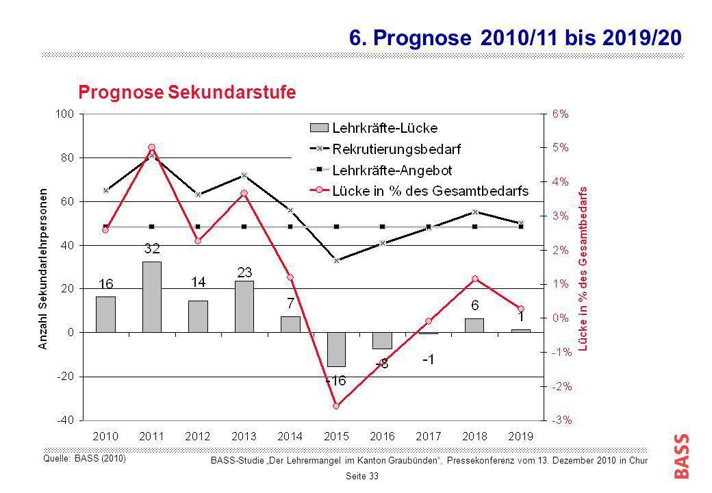 Seite 33 Prognose Sekundarstufe 6. Prognose 2010/11 bis 2019/20 BASS-Studie Der Lehrermangel im Kanton Graubünden, Pressekonferenz vom 13. Dezember 20