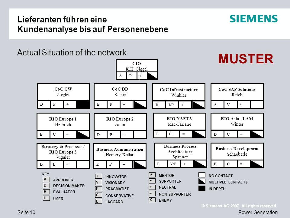 Seite 10Power Generation © Siemens AG 2007. All rights reserved. Lieferanten führen eine Kundenanalyse bis auf Personenebene Actual Situation of the n