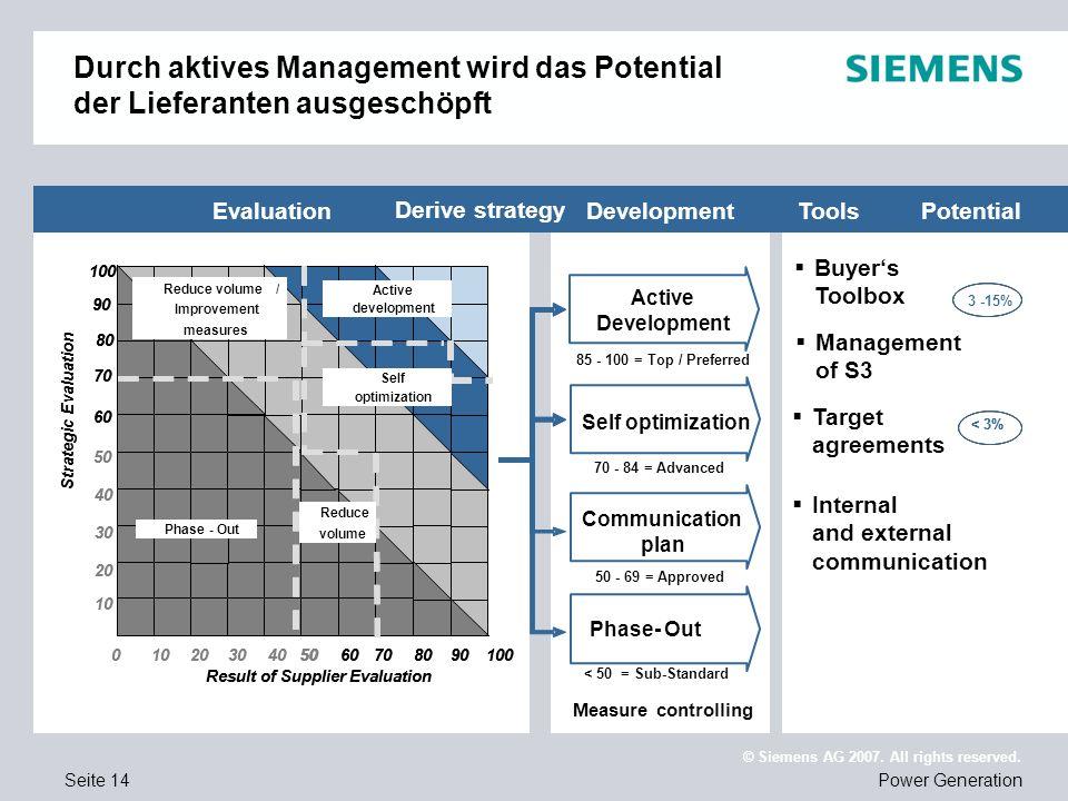 Seite 14Power Generation © Siemens AG 2007. All rights reserved. Durch aktives Management wird das Potential der Lieferanten ausgeschöpft 100 50 100 6