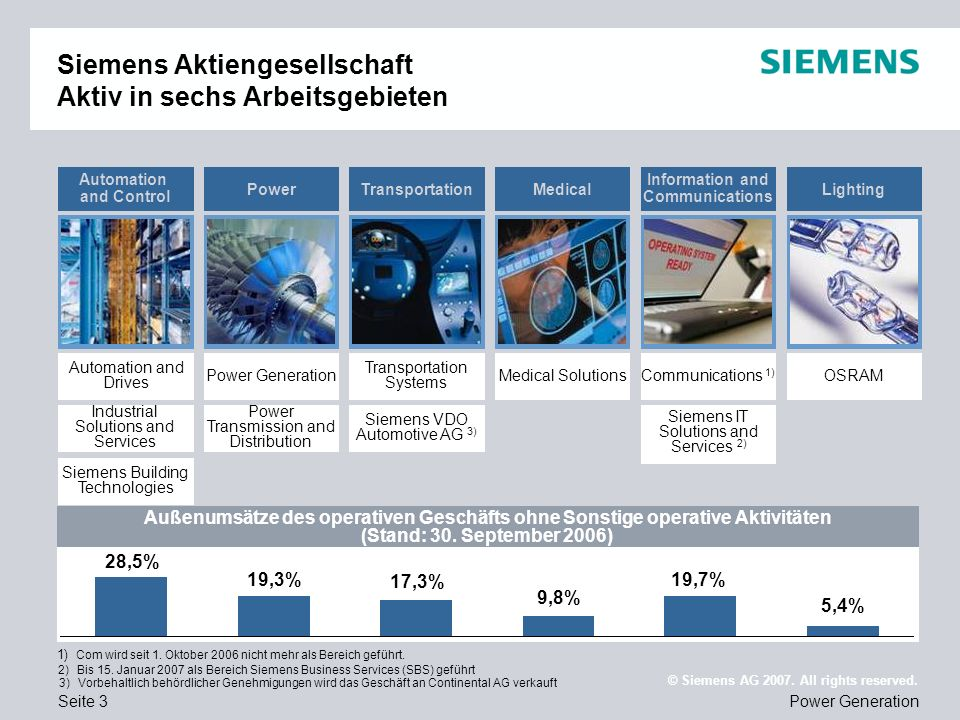 Seite 14Power Generation © Siemens AG 2007.All rights reserved.