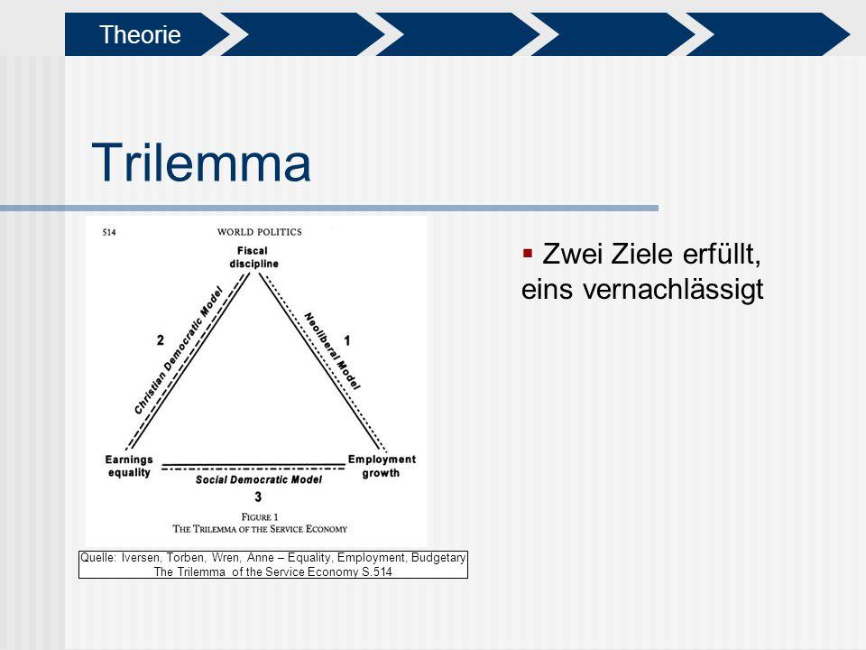Trilemma Quelle: Iversen, Torben, Wren, Anne – Equality, Employment, Budgetary The Trilemma of the Service Economy S.514 Zwei Ziele erfüllt, eins vern