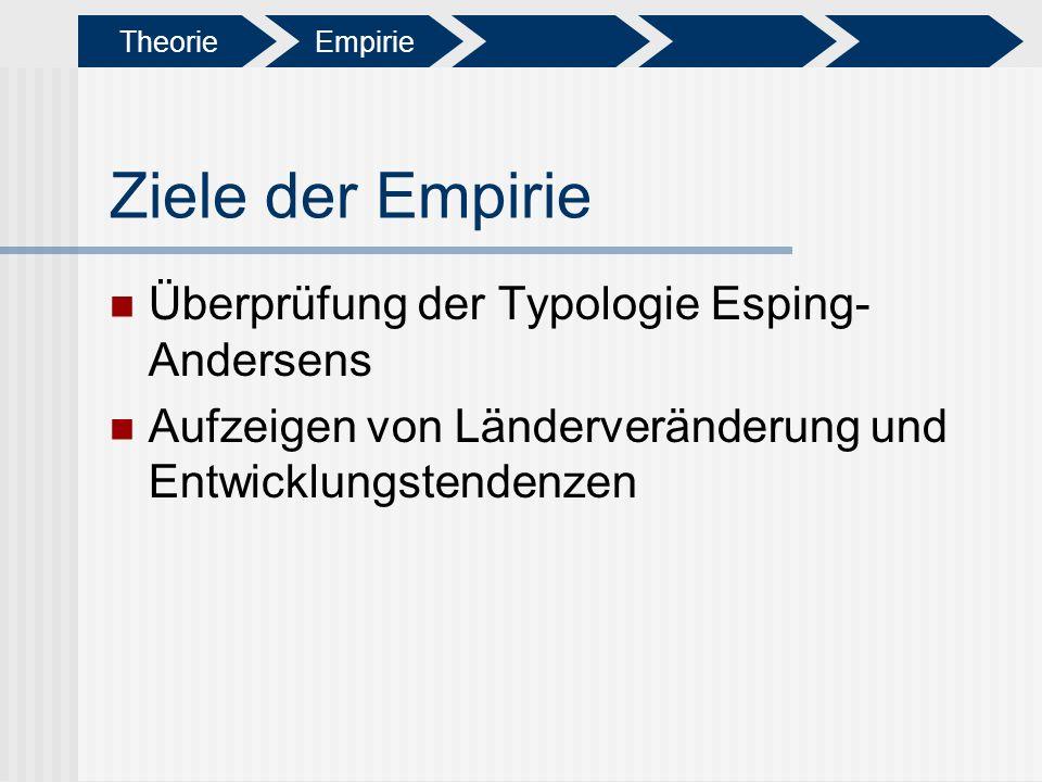 Ziele der Empirie Überprüfung der Typologie Esping- Andersens Aufzeigen von Länderveränderung und Entwicklungstendenzen Theorie Empirie