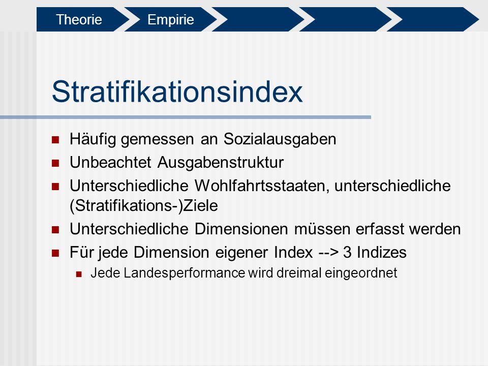 Stratifikationsindex Häufig gemessen an Sozialausgaben Unbeachtet Ausgabenstruktur Unterschiedliche Wohlfahrtsstaaten, unterschiedliche (Stratifikatio