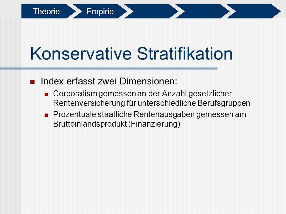 Konservative Stratifikation Index erfasst zwei Dimensionen: Corporatism gemessen an der Anzahl gesetzlicher Rentenversicherung für unterschiedliche Be
