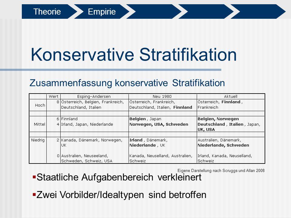 Konservative Stratifikation Zusammenfassung konservative Stratifikation Eigene Darstellung nach Scruggs und Allan 2008 Staatliche Aufgabenbereich verk