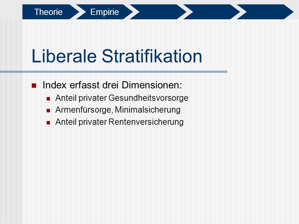 Liberale Stratifikation Index erfasst drei Dimensionen: Anteil privater Gesundheitsvorsorge Armenfürsorge, Minimalsicherung Anteil privater Rentenvers