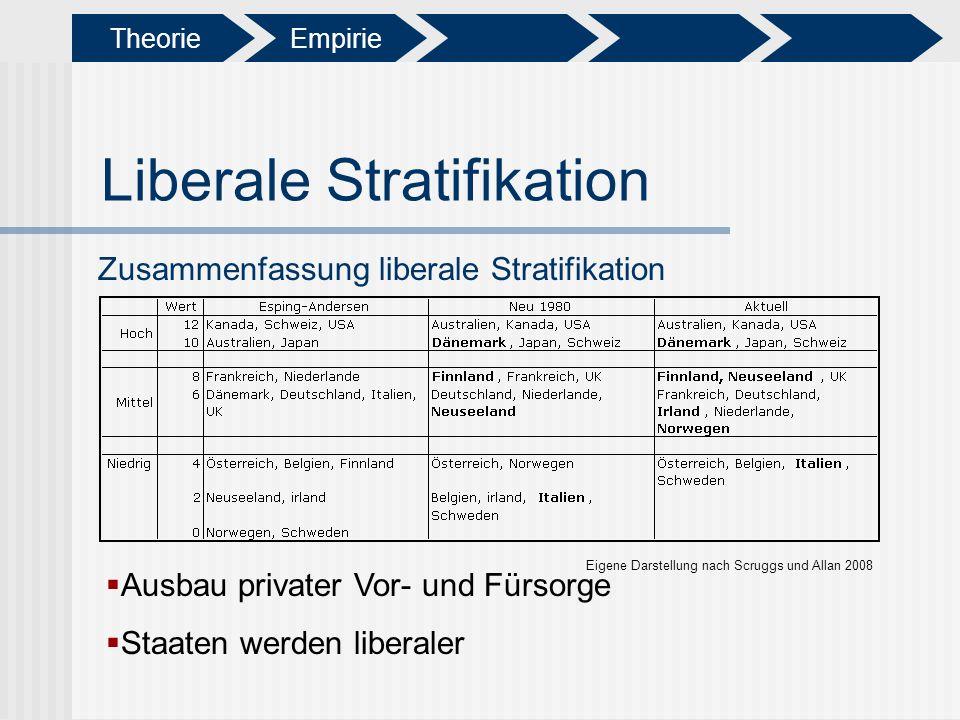 Liberale Stratifikation Zusammenfassung liberale Stratifikation Eigene Darstellung nach Scruggs und Allan 2008 Ausbau privater Vor- und Fürsorge Staat