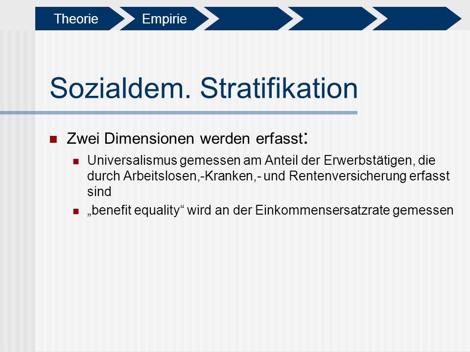 Sozialdem. Stratifikation Zwei Dimensionen werden erfasst : Universalismus gemessen am Anteil der Erwerbstätigen, die durch Arbeitslosen,-Kranken,- un