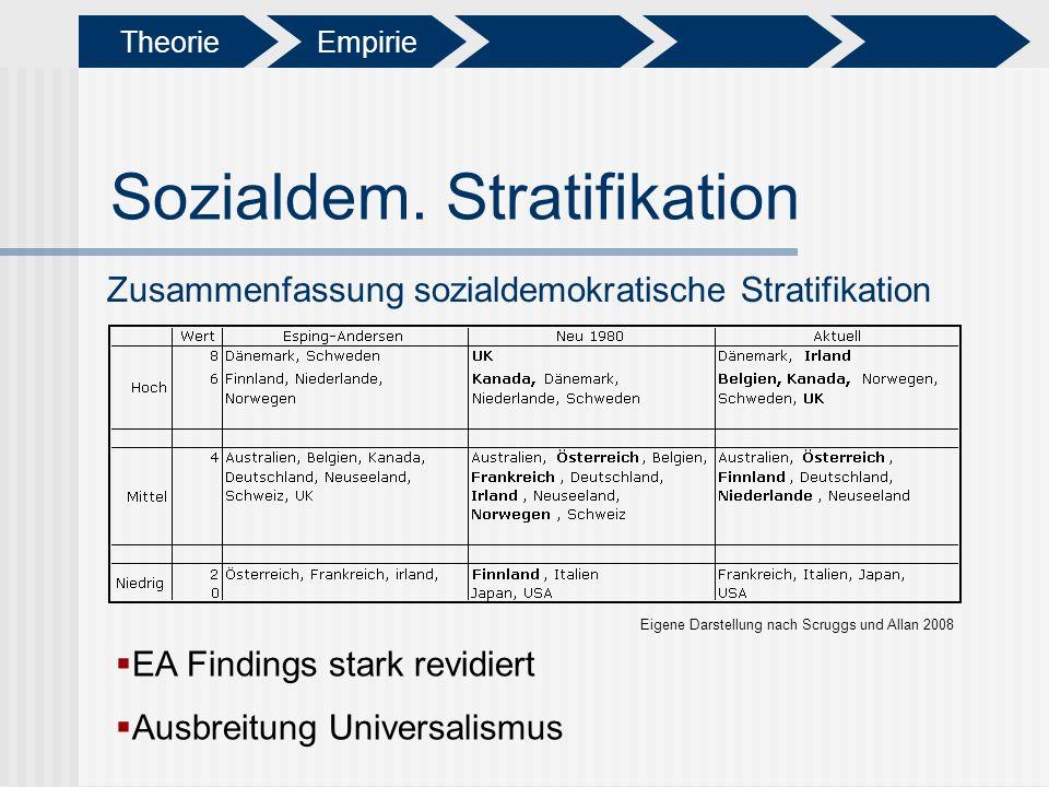 Sozialdem. Stratifikation EA Findings stark revidiert Ausbreitung Universalismus Zusammenfassung sozialdemokratische Stratifikation Eigene Darstellung