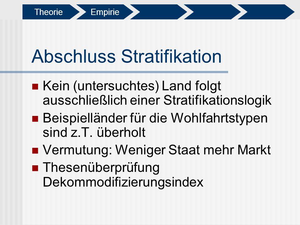 Abschluss Stratifikation Kein (untersuchtes) Land folgt ausschließlich einer Stratifikationslogik Beispielländer für die Wohlfahrtstypen sind z.T. übe