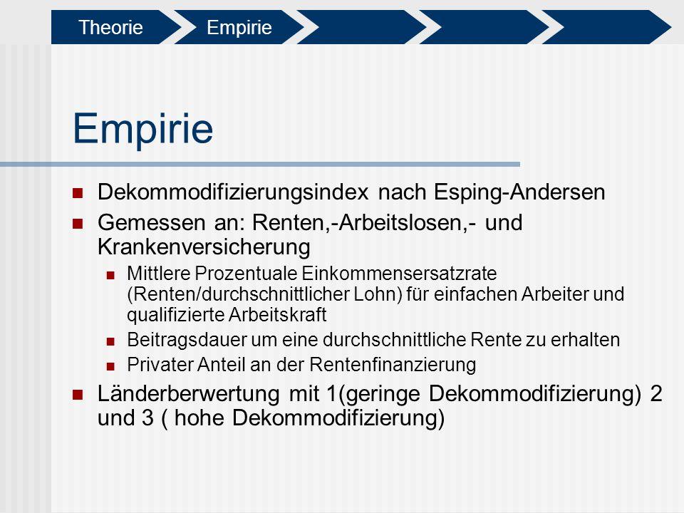 Dekommodifizierungsindex nach Esping-Andersen Gemessen an: Renten,-Arbeitslosen,- und Krankenversicherung Mittlere Prozentuale Einkommensersatzrate (R