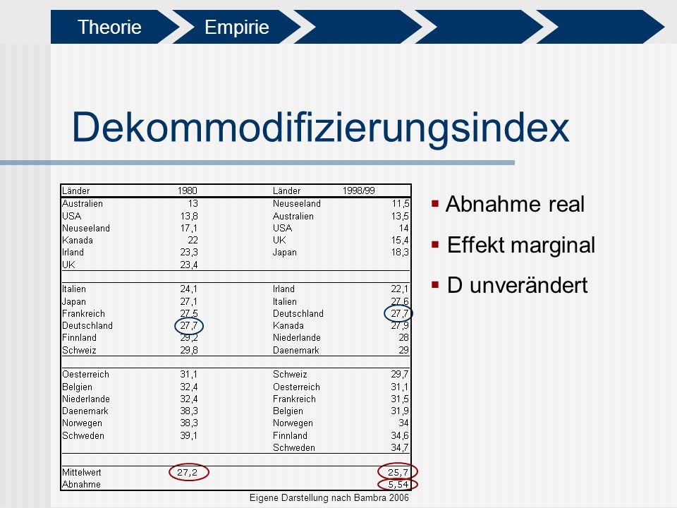 Dekommodifizierungsindex Abnahme real Effekt marginal D unverändert Eigene Darstellung nach Bambra 2006 Theorie Empirie