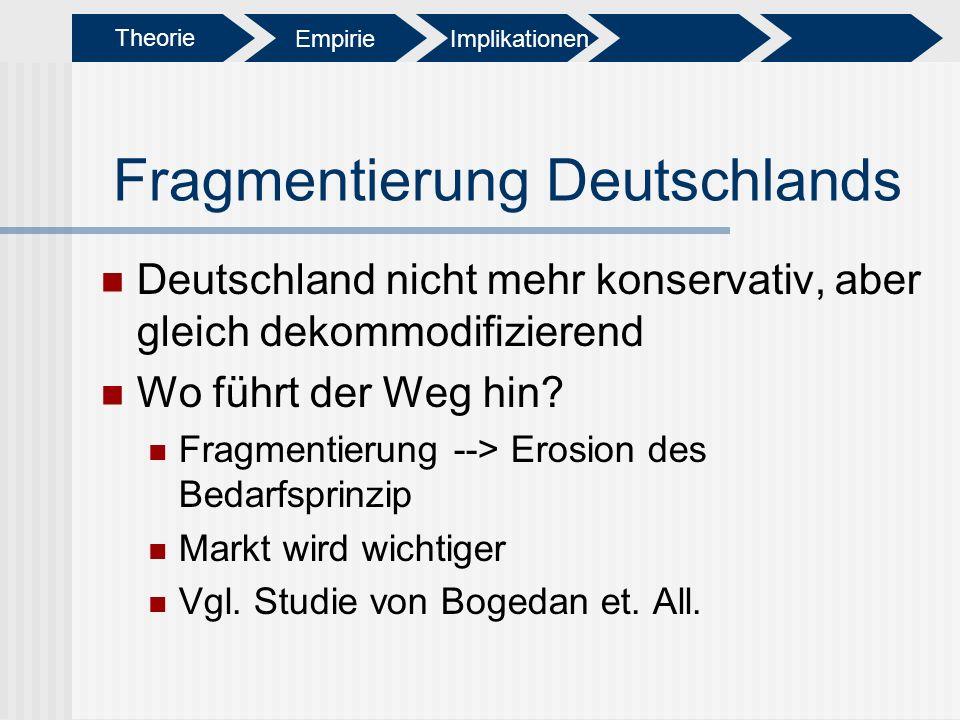 Fragmentierung Deutschlands Deutschland nicht mehr konservativ, aber gleich dekommodifizierend Wo führt der Weg hin? Fragmentierung --> Erosion des Be